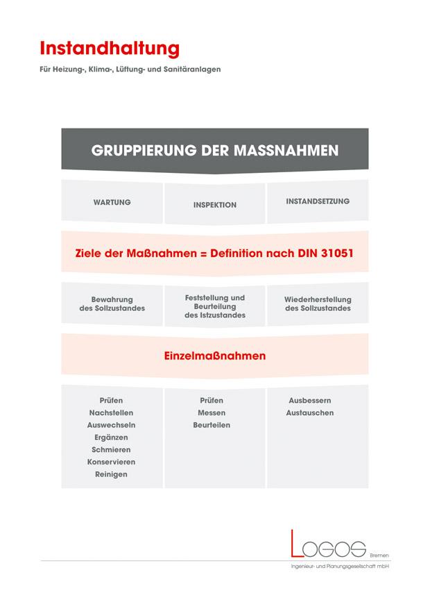 Logos Bremen Ingenieur Und Planungsgesellschaft Mbh Beratung